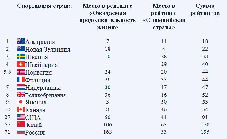 рейтинг россии в мире по уровню жизни росстат информация